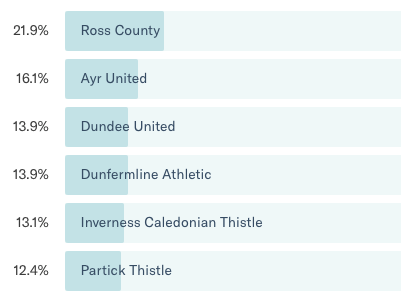 Opinion - Scottish Championhip league winners