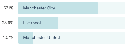 opinions - premier league predictions