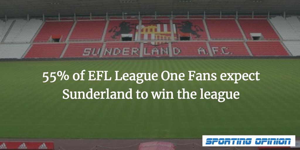 Opinion - 55% believe Sunderland to win league