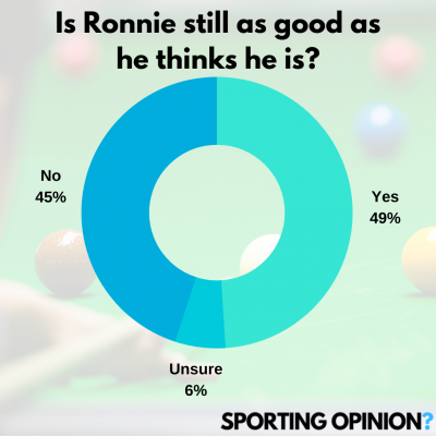 No Regret Ronnie | Sporting Opinion