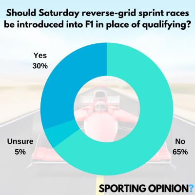 F1 Shake Up | SportingOpinion