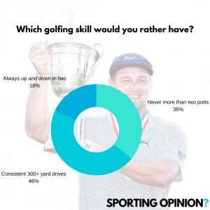 Bryson DeChambeau | Sporting Opinion