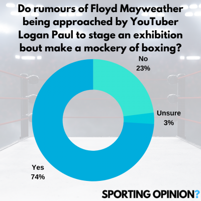 Mayweather - Coming out of retirement | SportingOpinion