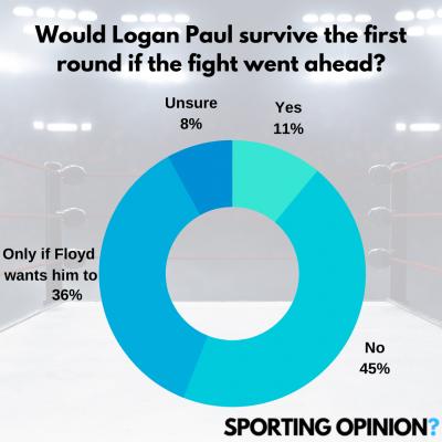 Logan Paul - Coming out of retirement | SportingOpinion