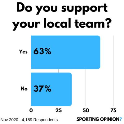 The Daily Football Opinion | 19th November 2020