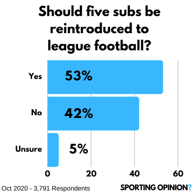 The Daily Football Opinion | 1st November 2020