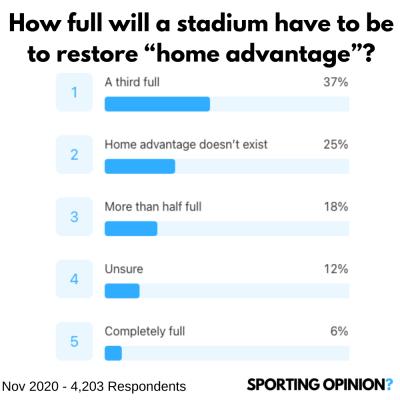 The Daily Football Opinion | 20th November 2020